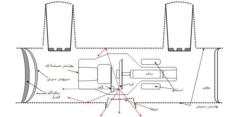 ساختمان تیوپ اشعه ایکس-مدرسه مهندسی پزشکی-iranianbme.com