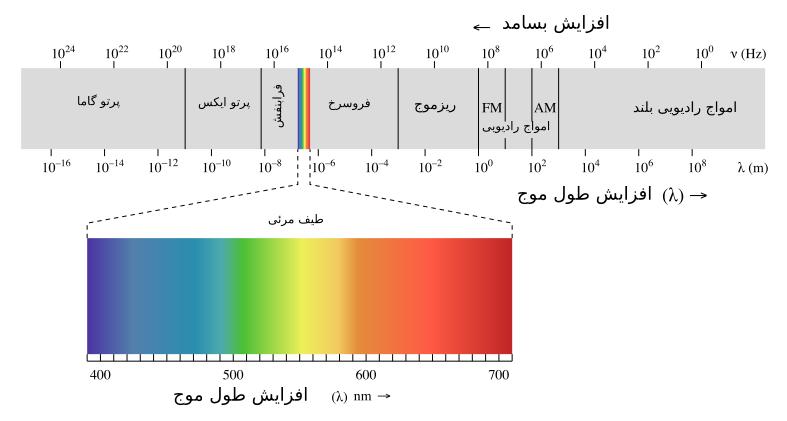 پرتوی-ایکس-مدرسه-مهندسی-پزشکی-iranianbme.com_123