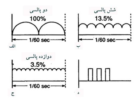 یکسوساز تمام موج-مدرسه مهندسی پزشکی-iranianbme.com