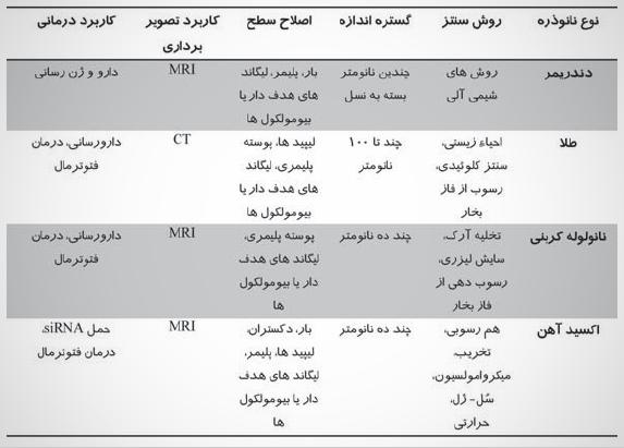 مدرسه مهندسی پزشکی-جدول 1