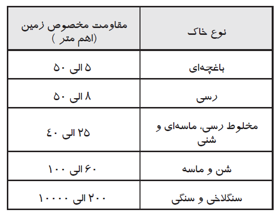 سیستم ارت چیست؟-همه چیز در مورد ارت-مهندسی پزشکی -سیستم ارت بیمارستان-iranianbme.com