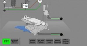 اجرای سیستم ارت بیمارستان-ایمنی الکتریکی در بیمارستان-مهندسی پزشکی ایران-iranianbme.com