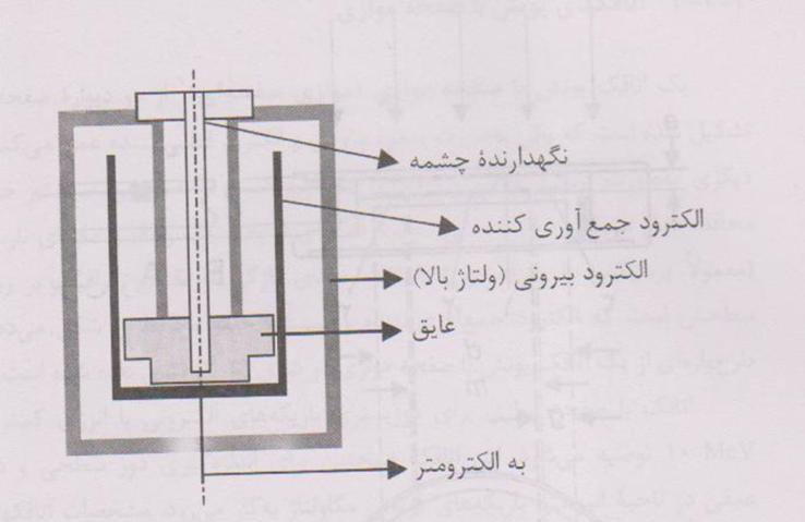 طرح پایه ای یک اتاقک براکی تراپی-شکل یک اتاقک براکی تراپی-پزشکی هسته ای-مهندسی پزشکی-www.iranianbme.com